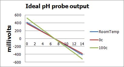 IdealpHProbeGraph