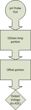 pHampsimpleblock